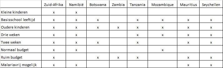 Familiereizen Afrika - Tabel met meest gekozen opties